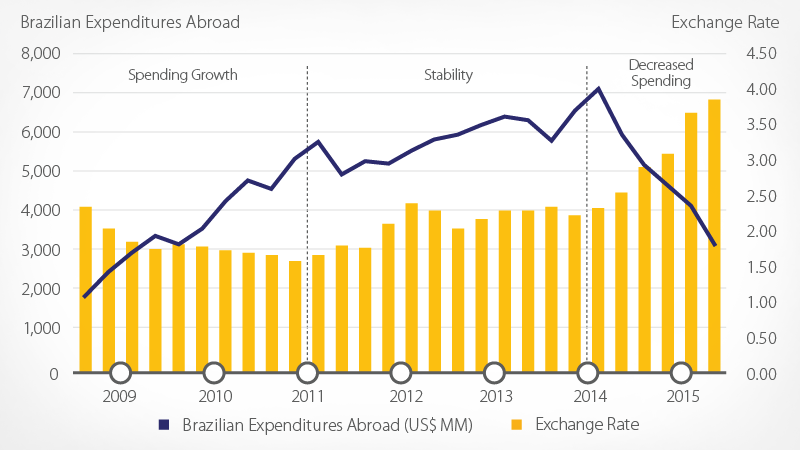 Brazilian cross border credit spending methods